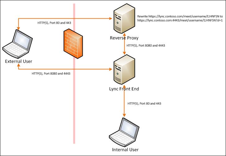 Lync Diagram